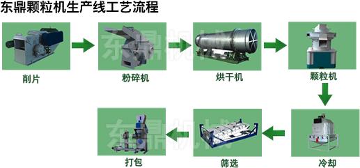 东鼎生物质颗粒生产线工艺流程
