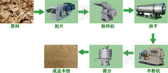 东鼎木粉生产线工艺流程