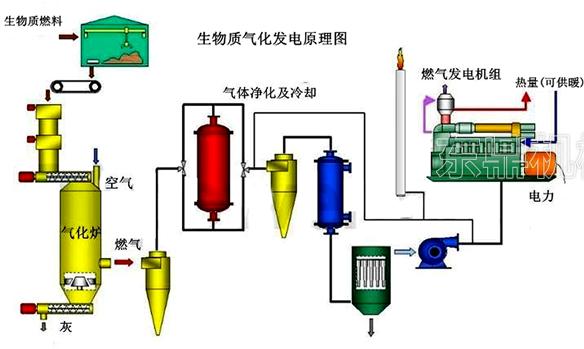 生物质气化发电站