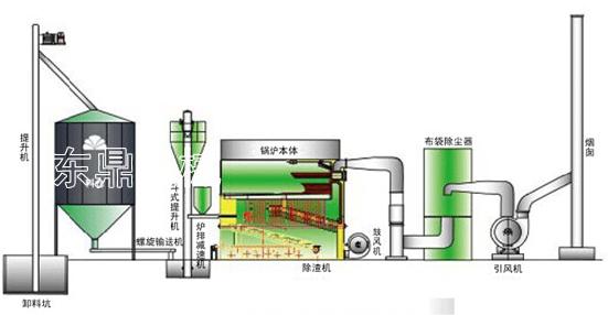 锅炉改造技术