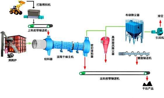 矿渣烘干机工艺流程